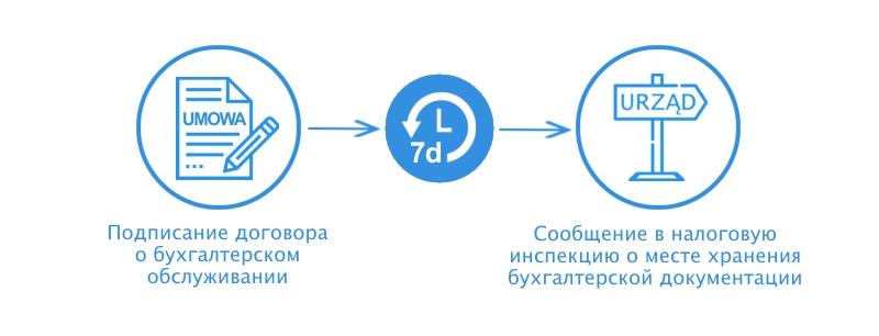 Услуги ведения бухгалтерского учета в Польше