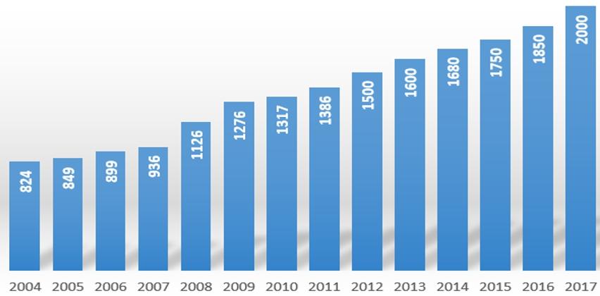 Минимальная заработная плата в Польше 2017
